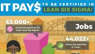 Can You Get Six Sigma Certified Online? While there are in-person Lean Six Sigma certification programs available, you can get Six Sigma certified online from San Diego State University. Learn more about salary expectations for the various Lean Six Sigma belt levels.