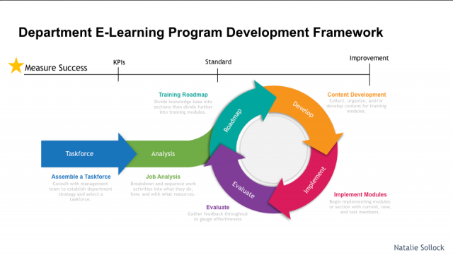 Natalie Sollock's Department Training Framework